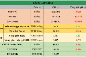 Cập nhật chứng khoán Mỹ, giá hàng hóa và USD phiên giao dịch ngày 19/03/2018
