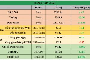 Cập nhật chứng khoán Mỹ, giá hàng hóa và USD phiên giao dịch ngày 20/03/2018