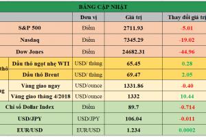 Cập nhật chứng khoán Mỹ, giá hàng hóa và USD phiên giao dịch ngày 21/03/2018