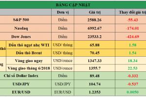 Cập nhật chứng khoán Mỹ, giá hàng hóa và USD phiên giao dịch ngày 23/03/2018