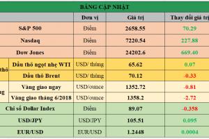 Cập nhật chứng khoán Mỹ, giá hàng hóa và USD phiên giao dịch ngày 26/03/2018