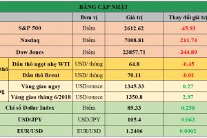 Cập nhật chứng khoán Mỹ, giá hàng hóa và USD phiên giao dịch ngày 27/03/2018