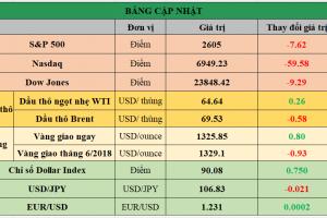 Cập nhật chứng khoán Mỹ, giá hàng hóa và USD phiên giao dịch ngày 28/03/2018