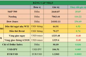 Cập nhật chứng khoán Mỹ, giá hàng hóa và USD phiên giao dịch ngày 29/03/2018