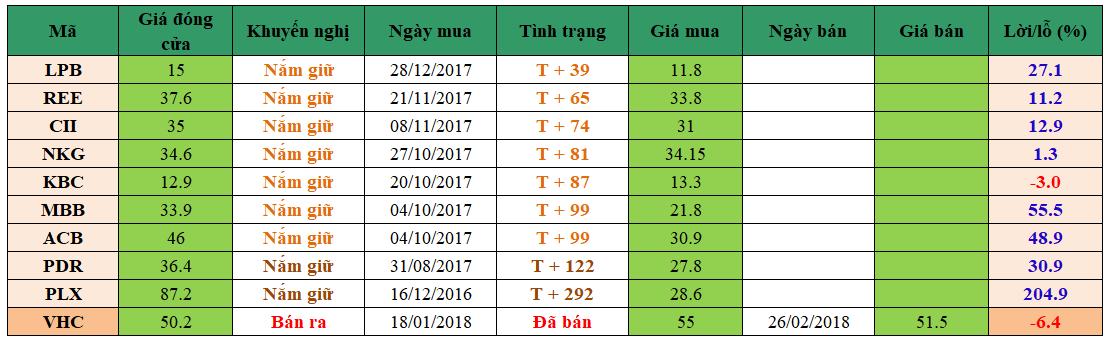 Danh mục đầu tư dm0203
