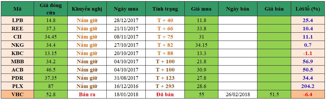 Danh mục đầu tư dm0503