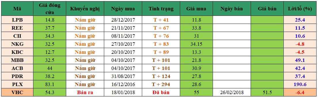 Danh mục đầu tư dm0603