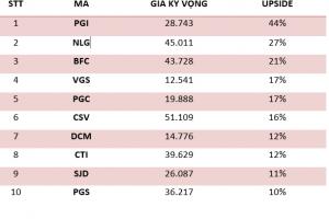 Cập nhật tình hình thị trường thế giới và Việt Nam tuần từ 19/03/2018 – 23/03/2018
