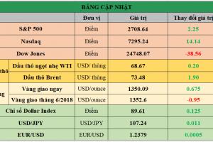 Cập nhật chứng khoán Mỹ, giá hàng hóa và USD phiên giao dịch ngày 18/04/2018