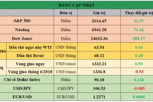 Cập nhật chứng khoán Mỹ, giá hàng hóa và USD phiên giao dịch ngày 03/04/2018