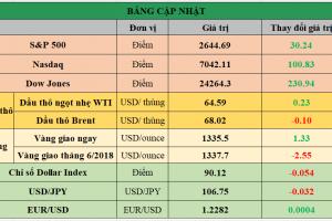 Cập nhật chứng khoán Mỹ, giá hàng hóa và USD phiên giao dịch ngày 04/04/2018