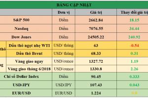 Cập nhật chứng khoán Mỹ, giá hàng hóa và USD phiên giao dịch ngày 05/04/2018