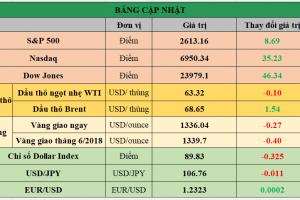 Cập nhật chứng khoán Mỹ, giá hàng hóa và USD phiên giao dịch ngày 09/04/2018