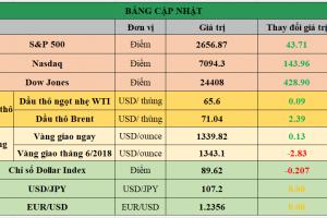 Cập nhật chứng khoán Mỹ, giá hàng hóa và USD phiên giao dịch ngày 10/04/2018