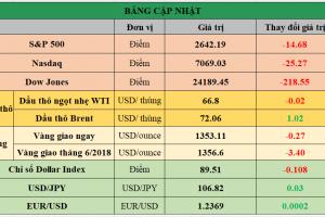 Cập nhật chứng khoán Mỹ, giá hàng hóa và USD phiên giao dịch ngày 11/04/2018