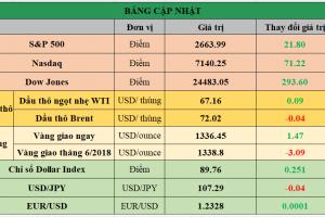Cập nhật chứng khoán Mỹ, giá hàng hóa và USD phiên giao dịch ngày 12/04/2018