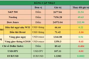 Cập nhật chứng khoán Mỹ, giá hàng hóa và USD phiên giao dịch ngày 16/04/2018