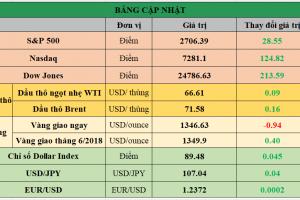 Cập nhật chứng khoán Mỹ, giá hàng hóa và USD phiên giao dịch ngày 17/04/2018