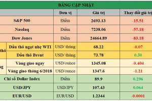 Cập nhật chứng khoán Mỹ, giá hàng hóa và USD phiên giao dịch ngày 19/04/2018