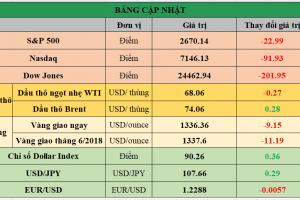 Cập nhật chứng khoán Mỹ, giá hàng hóa và USD phiên giao dịch ngày 20/04/2018