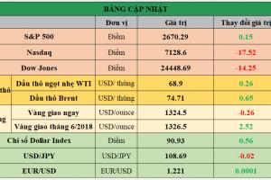 Cập nhật chứng khoán Mỹ, giá hàng hóa và USD phiên giao dịch ngày 23/04/2018