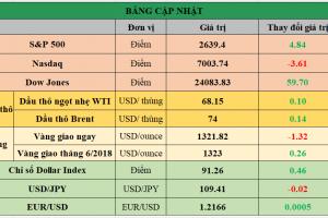 Cập nhật chứng khoán Mỹ, giá hàng hóa và USD phiên giao dịch ngày 25/04/2018
