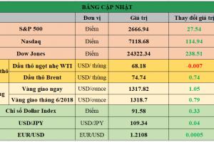 Cập nhật chứng khoán Mỹ, giá hàng hóa và USD phiên giao dịch ngày 26/04/2018