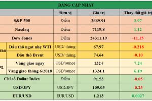 Cập nhật chứng khoán Mỹ, giá hàng hóa và USD phiên giao dịch ngày 27/04/2018