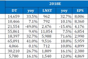 Cập nhật tình hình thị trường thế giới và Việt Nam tuần từ 02/04/2018 – 07/04/2018