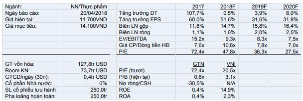 Báo cáo KQKD Quý 1/2018 của GTN. Nguồn: VCSC