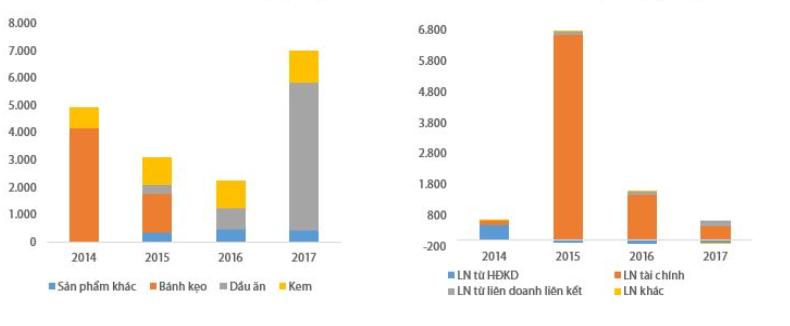Cơ cấu doanh thu (trái) và cơ cấu LNTT (phải) của Kido (Đơn vị: Tỷ đồng). Nguồn: Kido