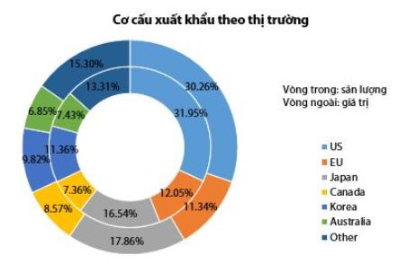 Cơ cấu xuất khẩu theo thị trường