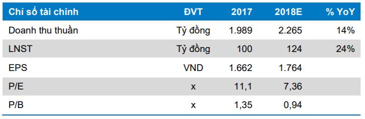 Một số chỉ tiêu tài chính của STK.Nguồn: Research BVSC
