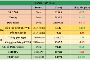 Cập nhật chứng khoán Mỹ, giá hàng hóa và USD phiên giao dịch ngày 01/05/2018