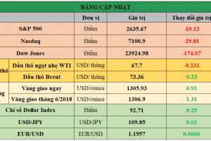 Cập nhật chứng khoán Mỹ, giá hàng hóa và USD phiên giao dịch ngày 02/05/2018
