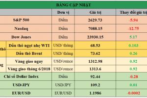 Cập nhật chứng khoán Mỹ, giá hàng hóa và USD phiên giao dịch ngày 03/05/2018