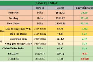 Cập nhật chứng khoán Mỹ, giá hàng hóa và USD phiên giao dịch ngày 04/05/2018