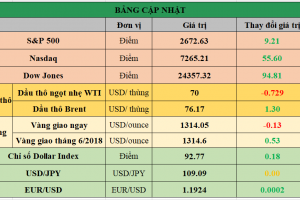 Cập nhật chứng khoán Mỹ, giá hàng hóa và USD phiên giao dịch ngày 07/05/2018