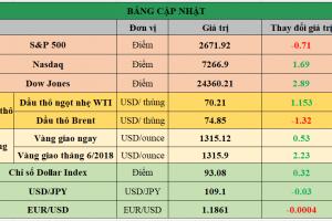 Cập nhật chứng khoán Mỹ, giá hàng hóa và USD phiên giao dịch ngày 08/05/2018