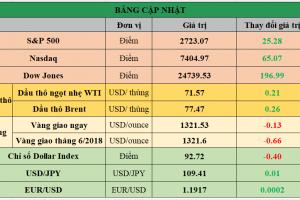 Cập nhật chứng khoán Mỹ, giá hàng hóa và USD phiên giao dịch ngày 10/05/2018