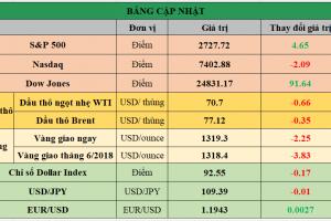 Cập nhật chứng khoán Mỹ, giá hàng hóa và USD phiên giao dịch ngày 11/05/2018