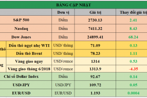 Cập nhật chứng khoán Mỹ, giá hàng hóa và USD phiên giao dịch ngày 14/05/2018