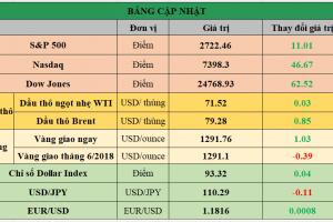 Cập nhật chứng khoán Mỹ, giá hàng hóa và USD phiên giao dịch ngày 16/05/2018