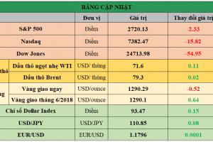 Cập nhật chứng khoán Mỹ, giá hàng hóa và USD phiên giao dịch ngày 17/05/2018