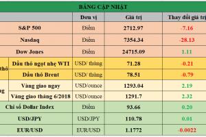 Cập nhật chứng khoán Mỹ, giá hàng hóa và USD phiên giao dịch ngày 18/05/2018