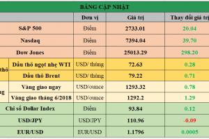 Cập nhật chứng khoán Mỹ, giá hàng hóa và USD phiên giao dịch ngày 21/05/2018