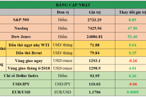 Cập nhật chứng khoán Mỹ, giá hàng hóa và USD phiên giao dịch ngày 23/05/2018