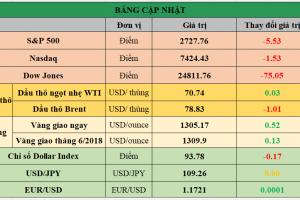 Cập nhật chứng khoán Mỹ, giá hàng hóa và USD phiên giao dịch ngày 24/05/2018