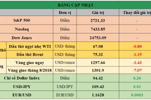 Cập nhật chứng khoán Mỹ, giá hàng hóa và USD phiên giao dịch ngày 28/05/2018