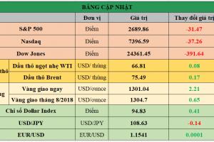 Cập nhật chứng khoán Mỹ, giá hàng hóa và USD phiên giao dịch ngày 29/05/2018